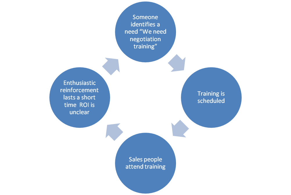 conventional_sales_training_implementation